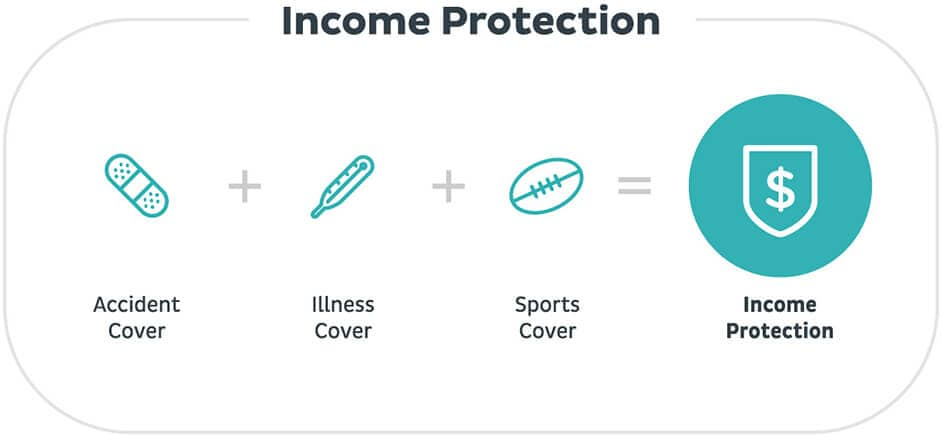 Income Protection Cost