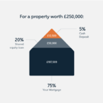 mortgage comparison, More than Money