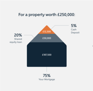 Help To Buy Scheme, More than Money